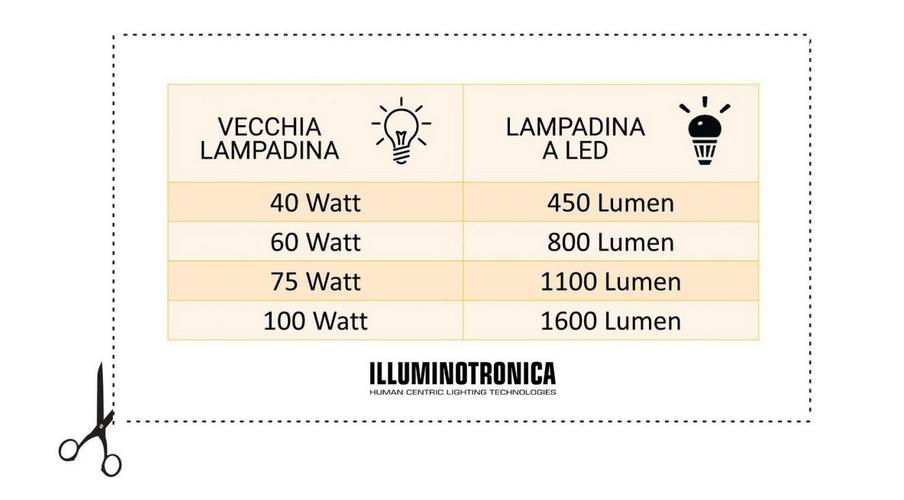 Watt e lumen lampadina